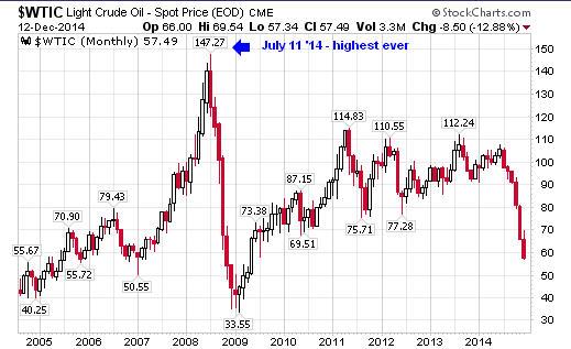 Oil.Dec12.2014