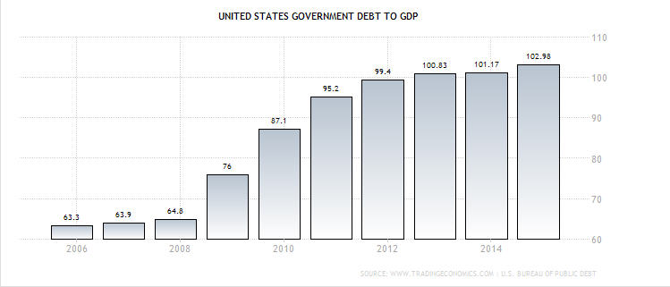 Debt.US.GDP