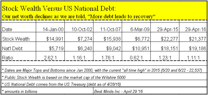 Wilshire.NationalDebt_NationalNetWorth.April2016