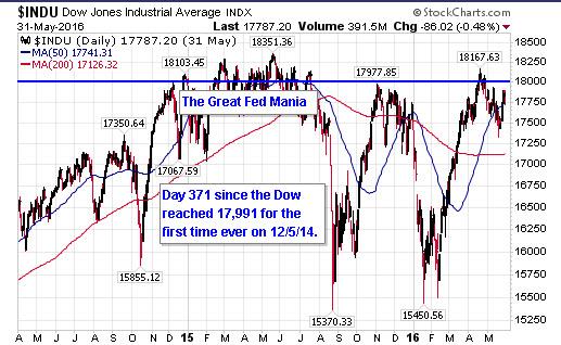May2016_Dow