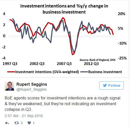 sept21_investmentdecline